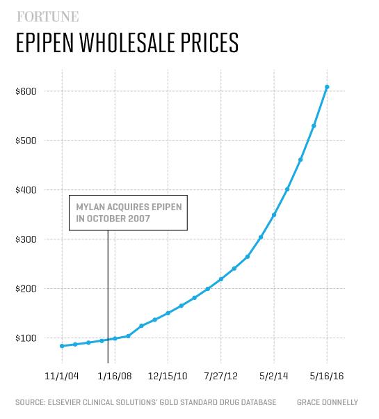 epipen_wholesale_prices1
